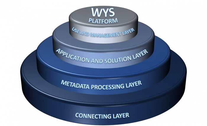 WYS Platform layers picture